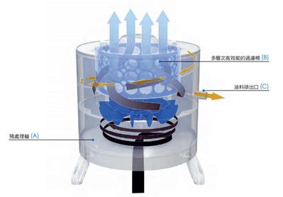 Galileo系列油霧回收機工作原理