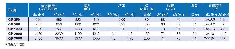 Galileo系列油霧回收機規格表